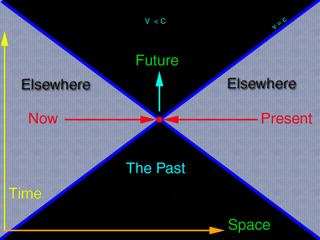 Cosmology for Time to space
